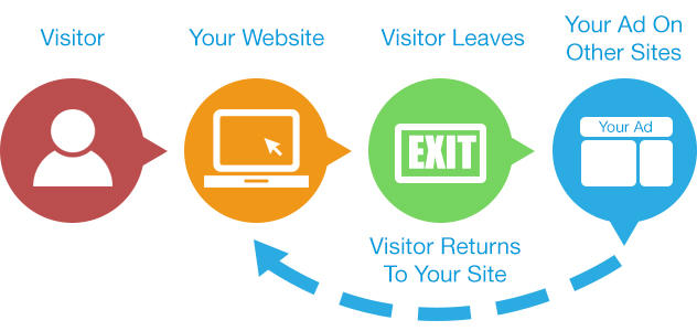 image showing how retargeting works