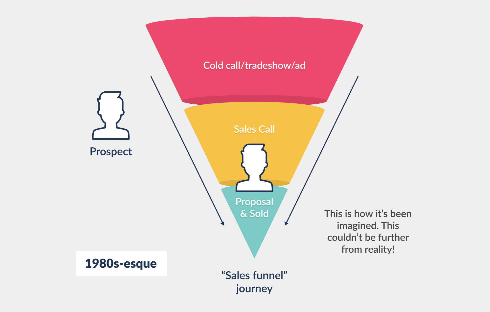 sales funnel sales journey