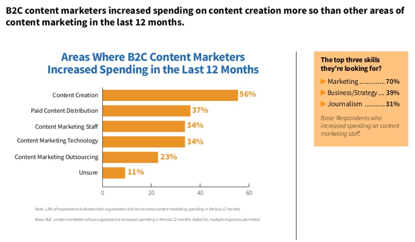 graph showing areas where b2c content marketers increased spending in the last 12 months