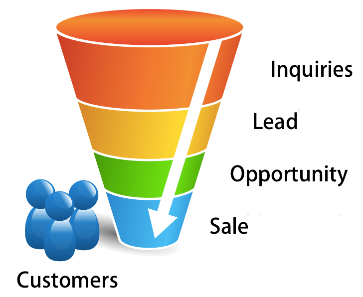 another typical sales funnel