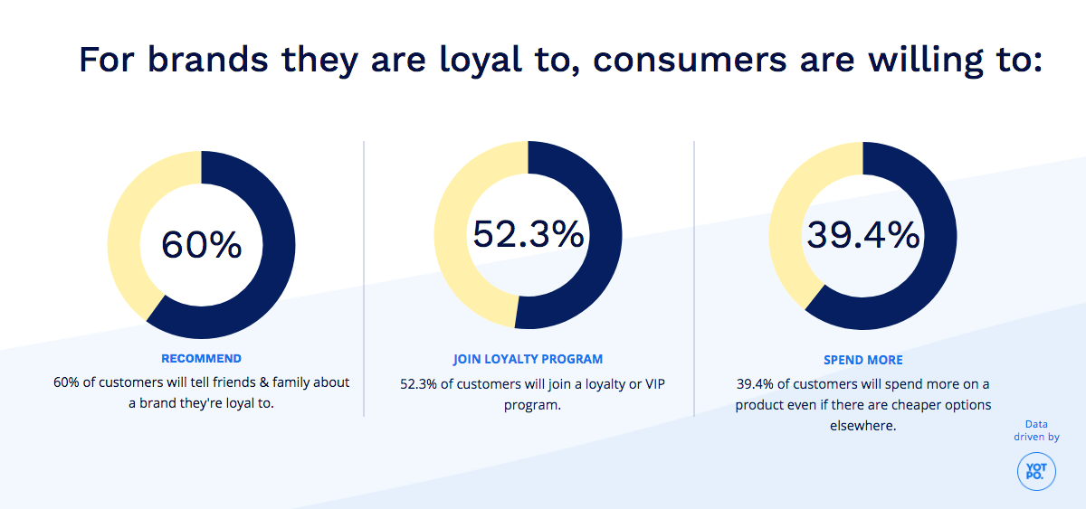 graph showing what consumers are willing to do for brands they are loyal to