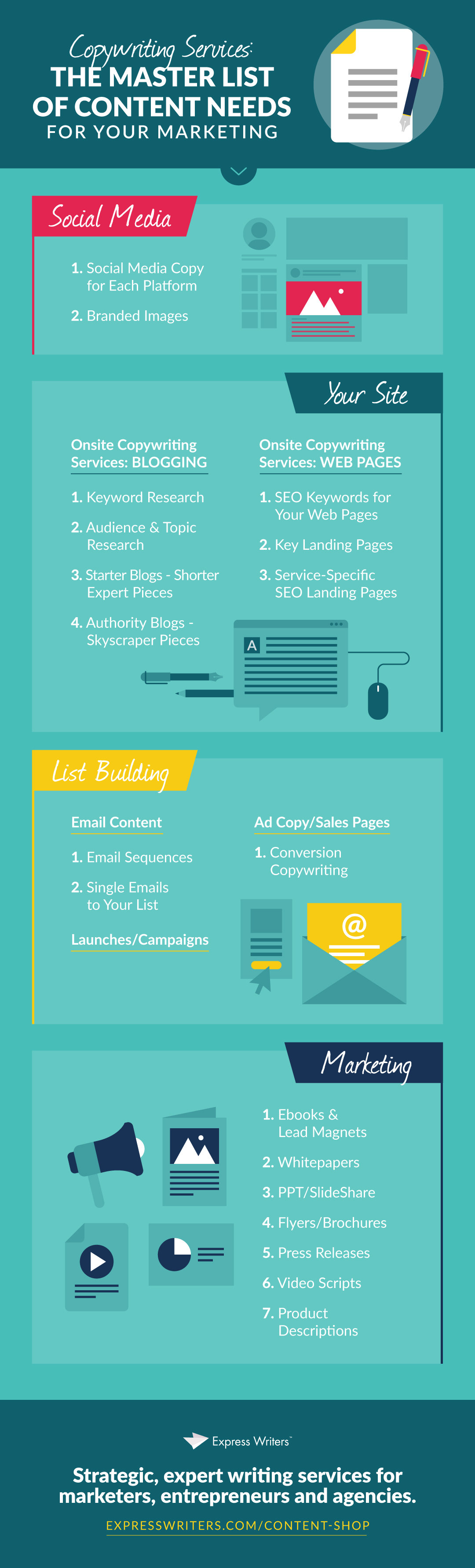 copywriting services infographic