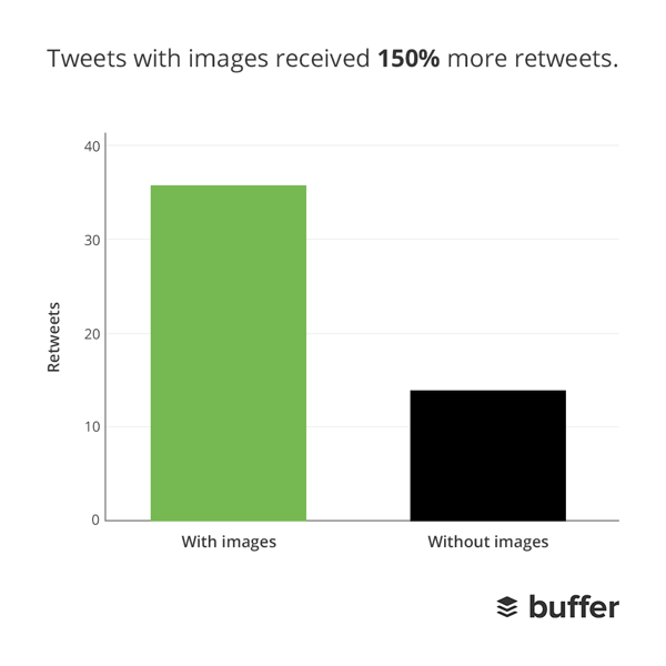 tweets with images get more retweets