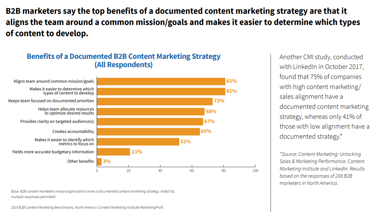 benefits of a documented b2b content marketing strategy