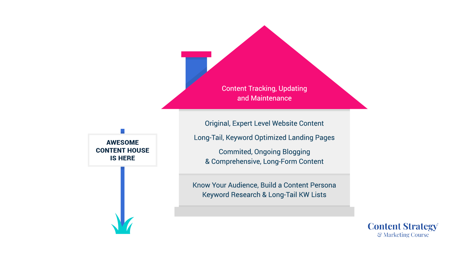 content house and content differentiation factor