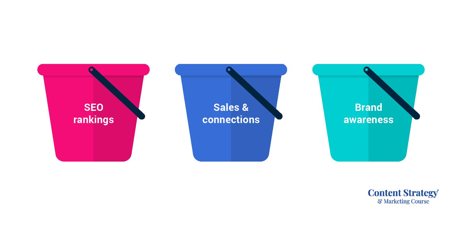 content goal buckets
