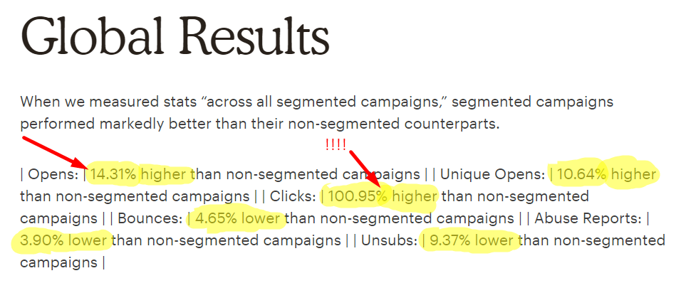 mailchimp email segmentation results
