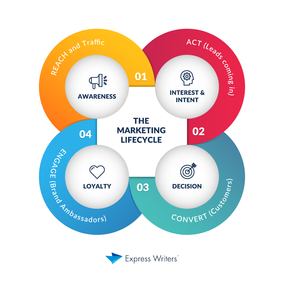 marketing lifecycle stage 1