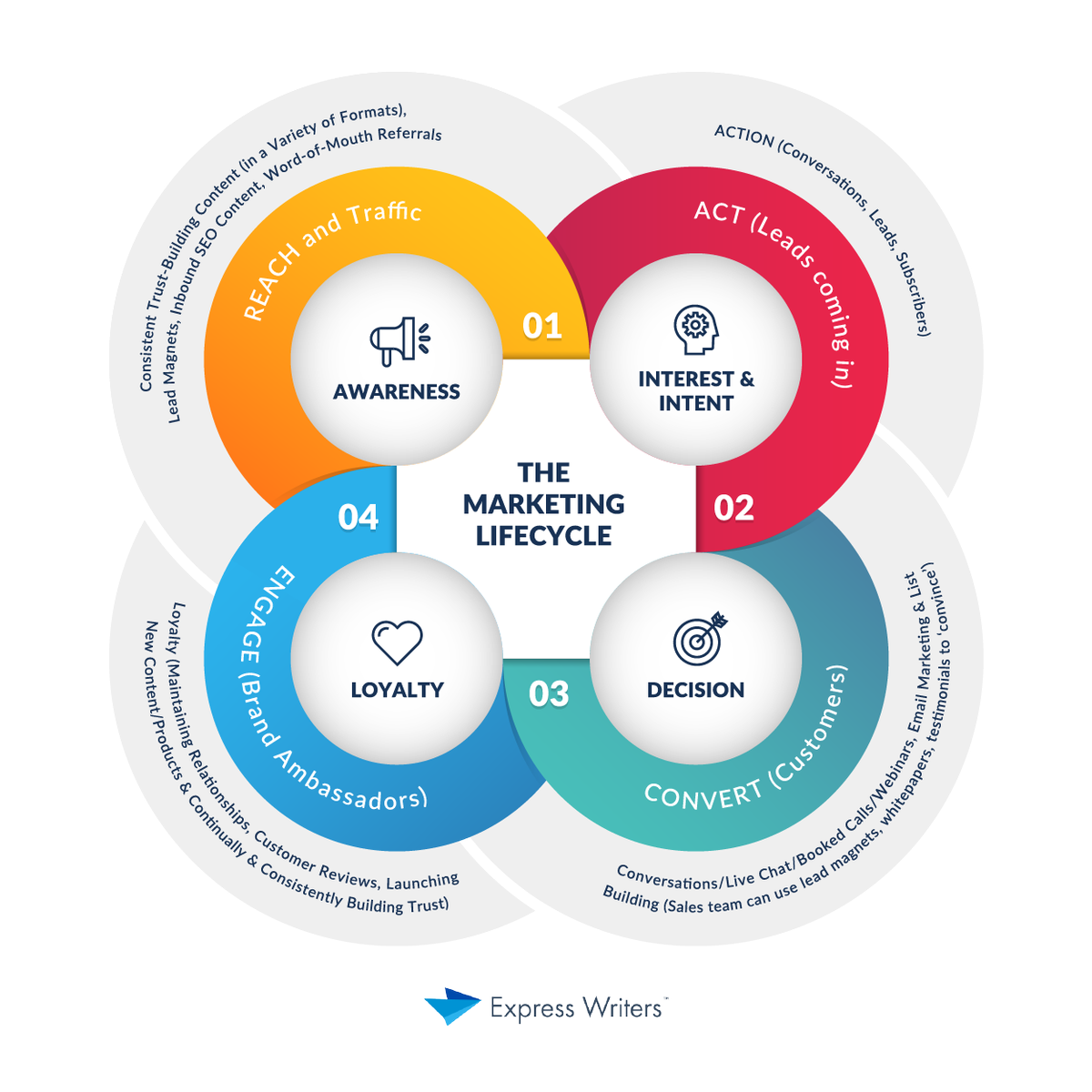 marketing lifecycle stage 2