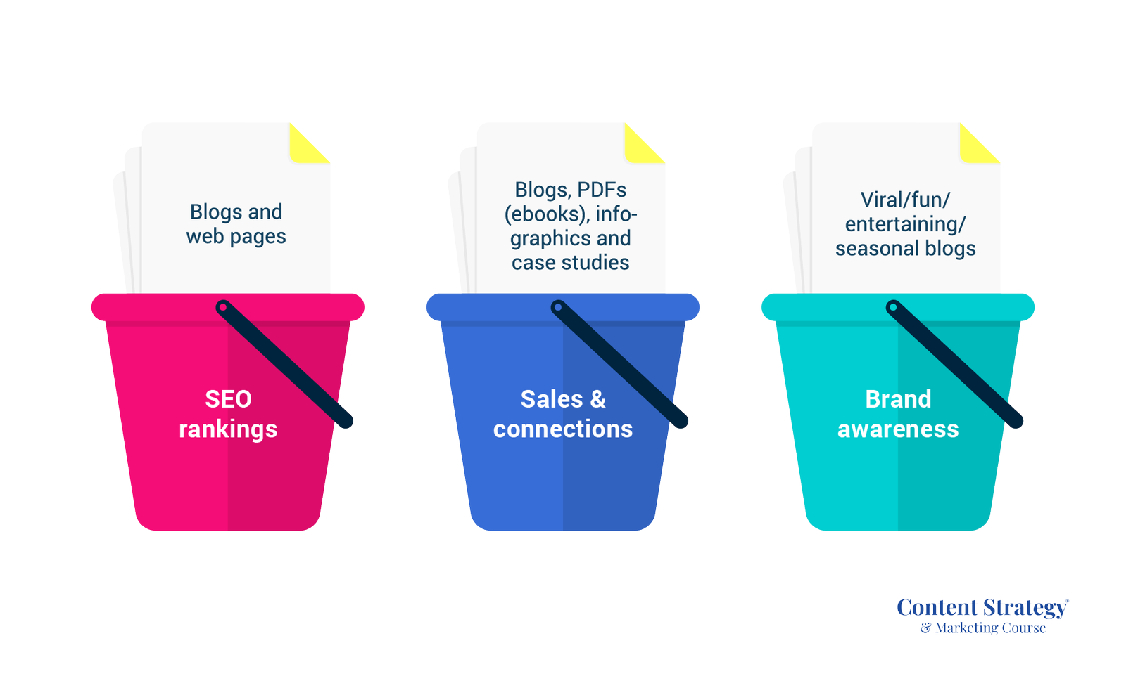 different content types and their goal buckets