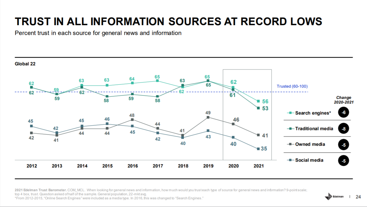 public trust in information sources