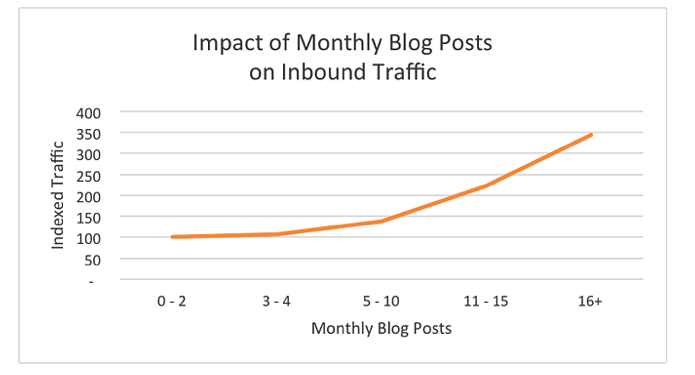 how quality content increases inbound traffic