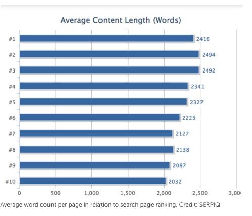 quality content length