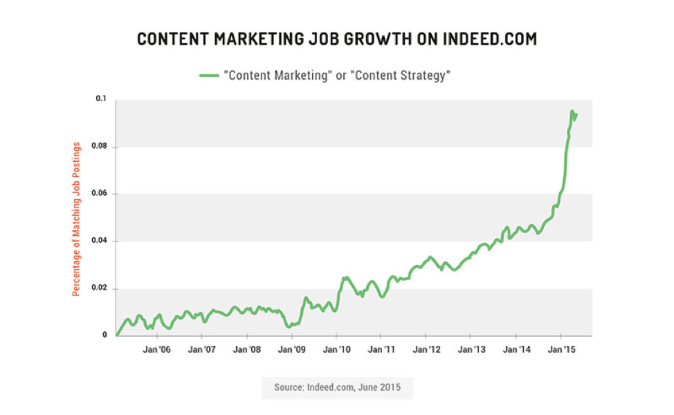 content strategy job growth
