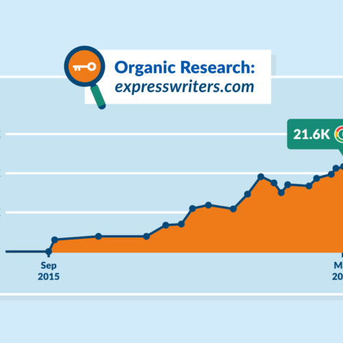 A Case Study in Blogging: 21,600 Keyword Rankings in Google and 90,000 Visitors Per Month