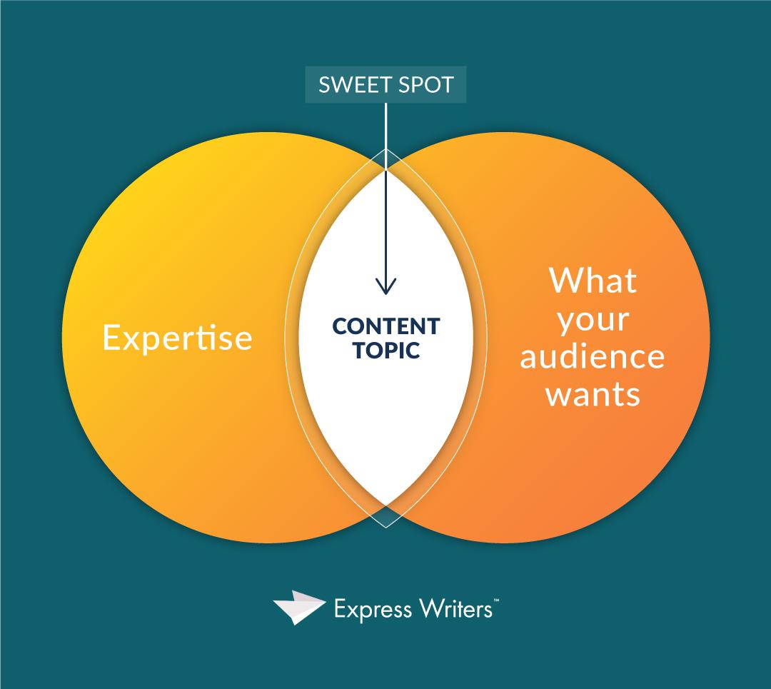 Topic circle concept