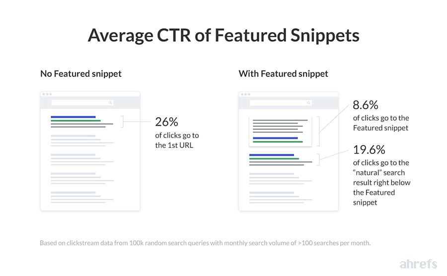 Ahrefs' Average CTR of Featured Snippets. It shows that 8.6% of clicks goes to the Featured Snippet.