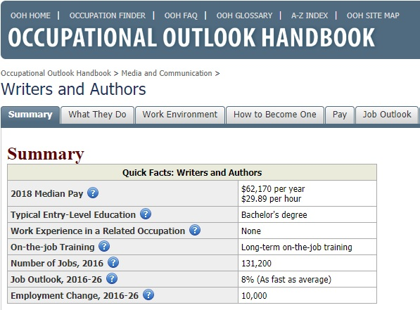 The overall job outlook for writers and authors is projected to grow 8% between 2016 and 2026, according to the Bureau of Labor Statistics.