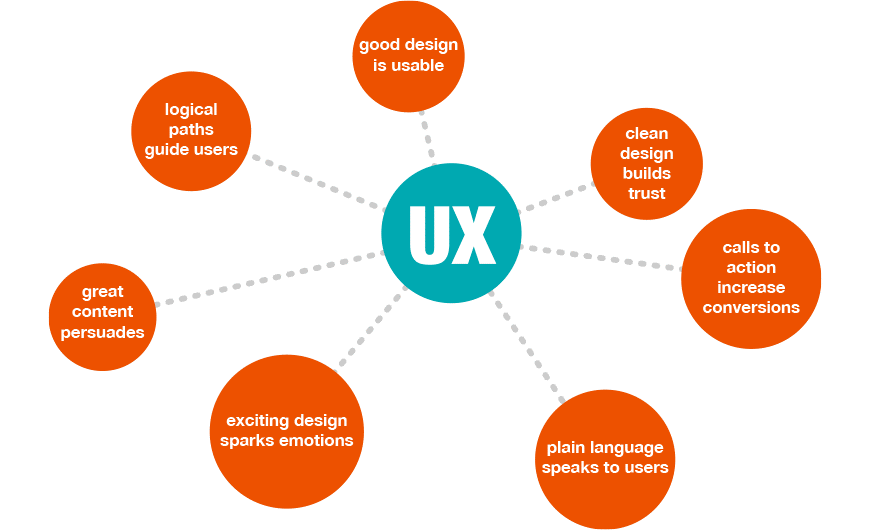 UX infographic by G.1140