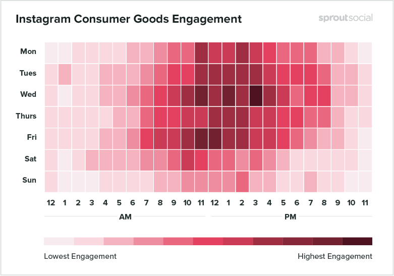 Sprout Social's study results on the best time to post in Instagram. Highest engagement appears during weekday noons.