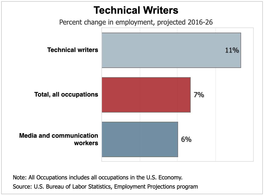 technical writer graph
