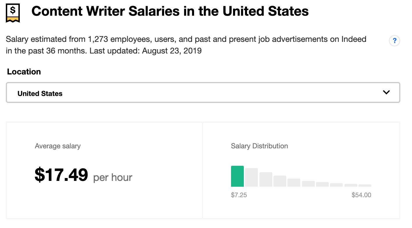 technical writer salary