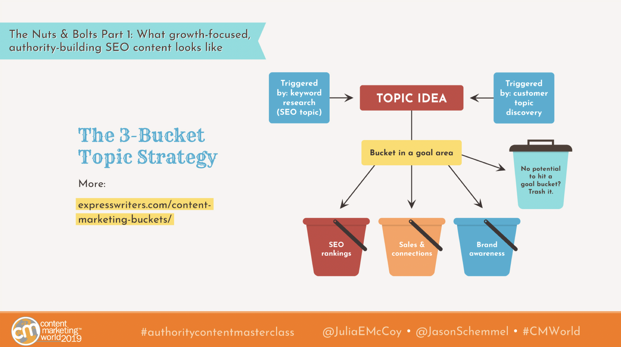 three bucket topic strategy