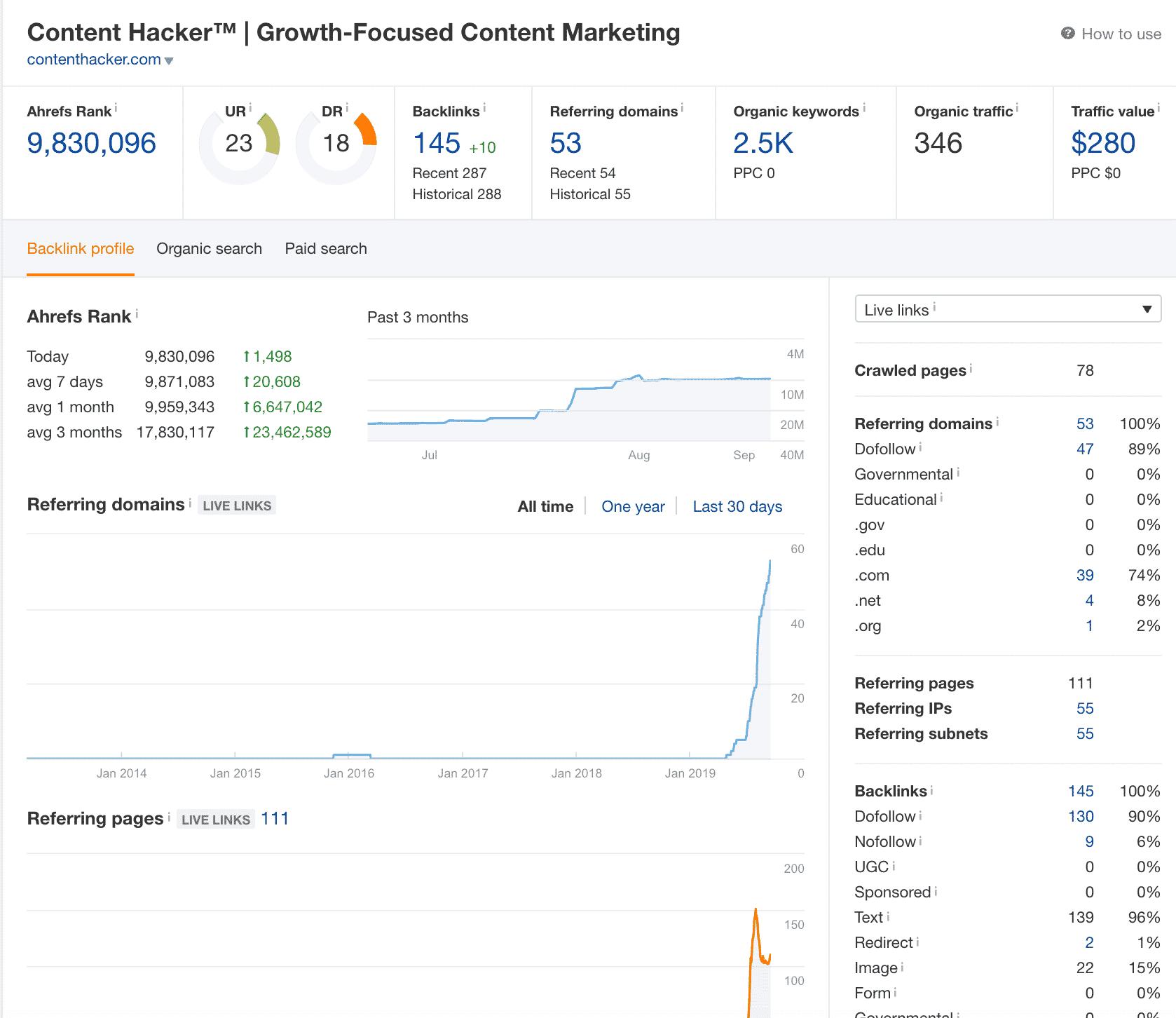 content hacker rankings