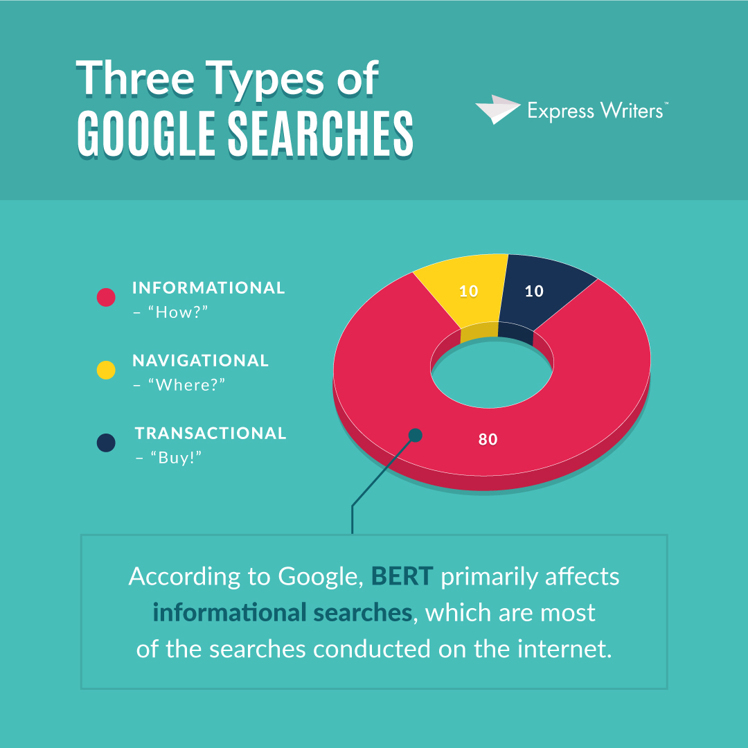 There are three types of Google Searches. Google BERT primarily affects informational searches.