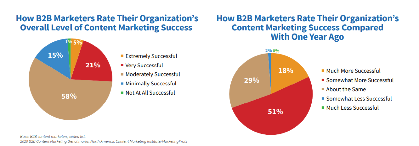 b2b marketers more successful than last year