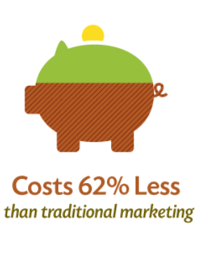 content marketing is cheaper than traditional advertising