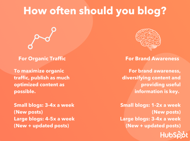 how often should you blog via HubSpot