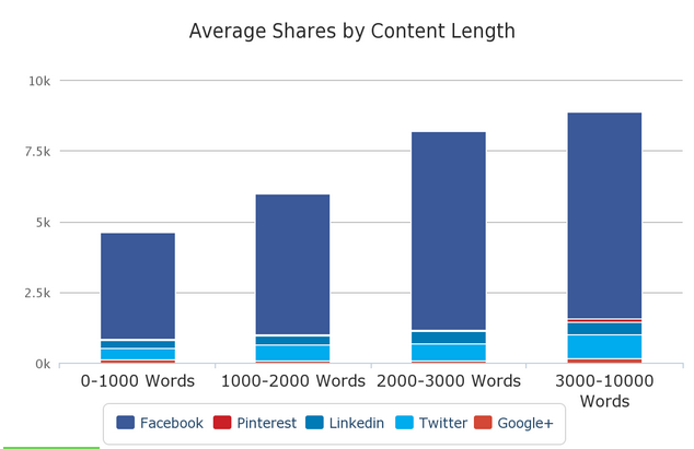 longer blog posts get more shares