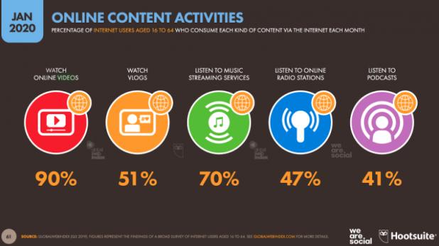 most popular content activities
