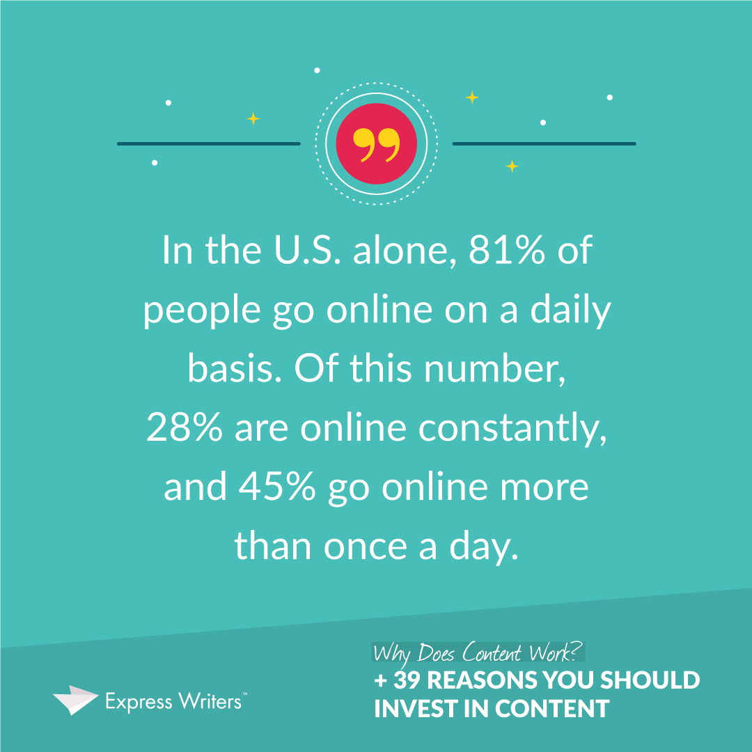 81% of people go online daily