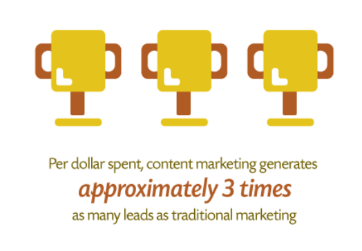 content marketing generates 3x the leads