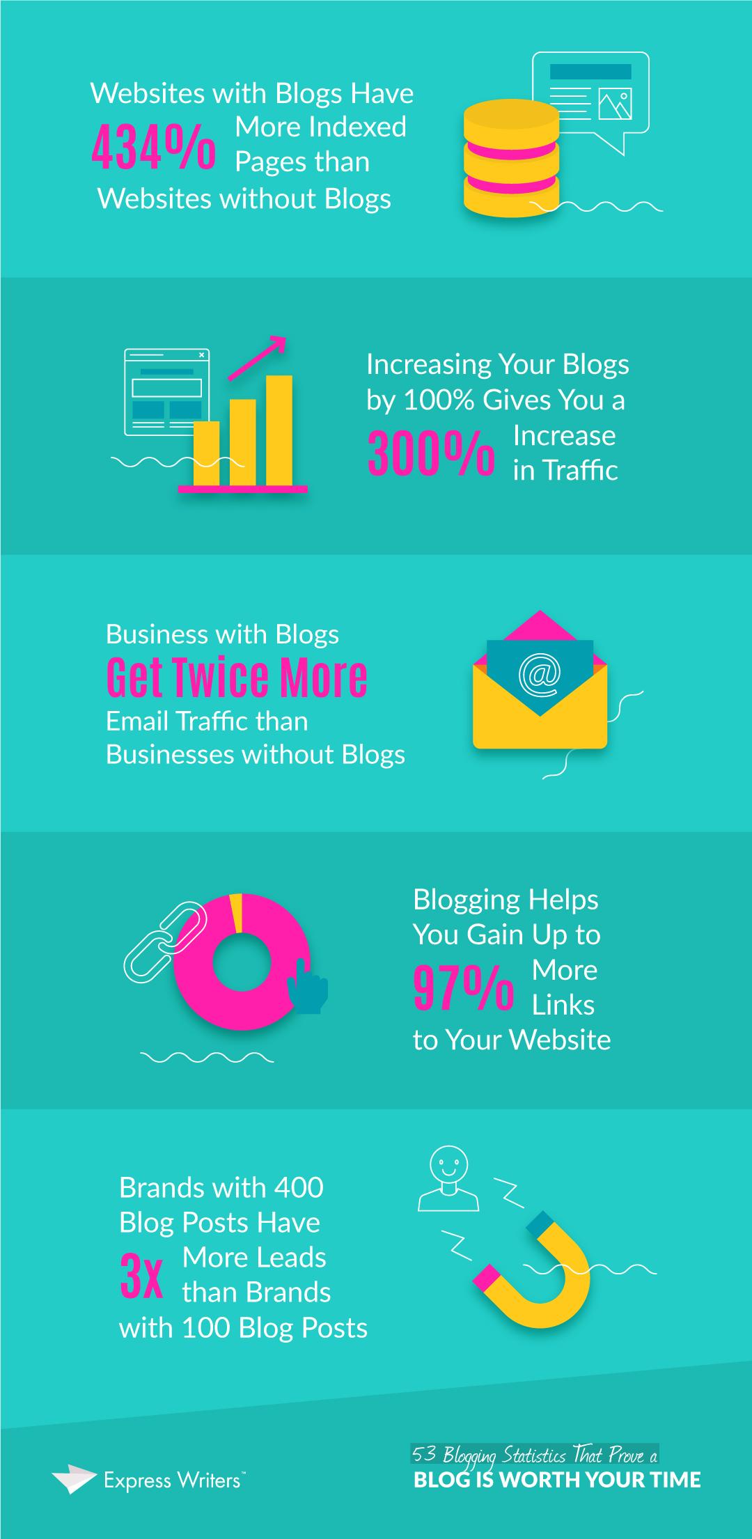 blogging statistics quote
