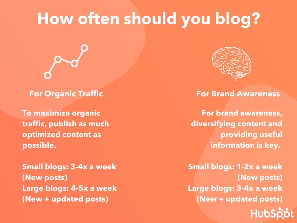 how often should you blog?