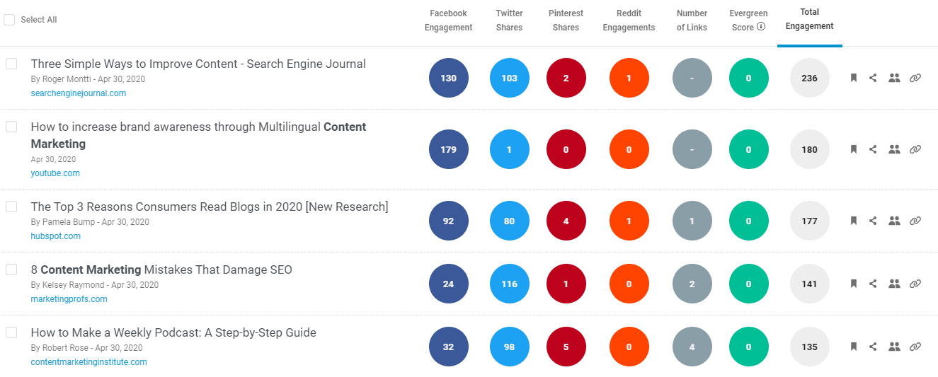 Top results on BuzzSumo - last 24 hours