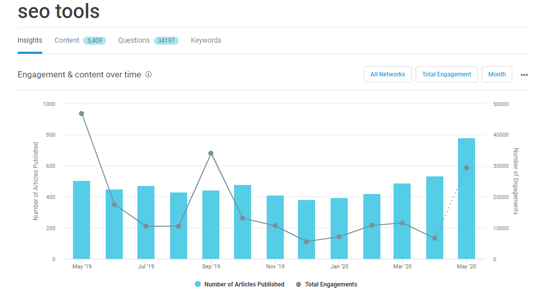 check topic performance over time in BuzzSumo