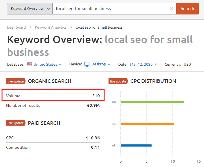 keyword traffic volume for local seo for small business