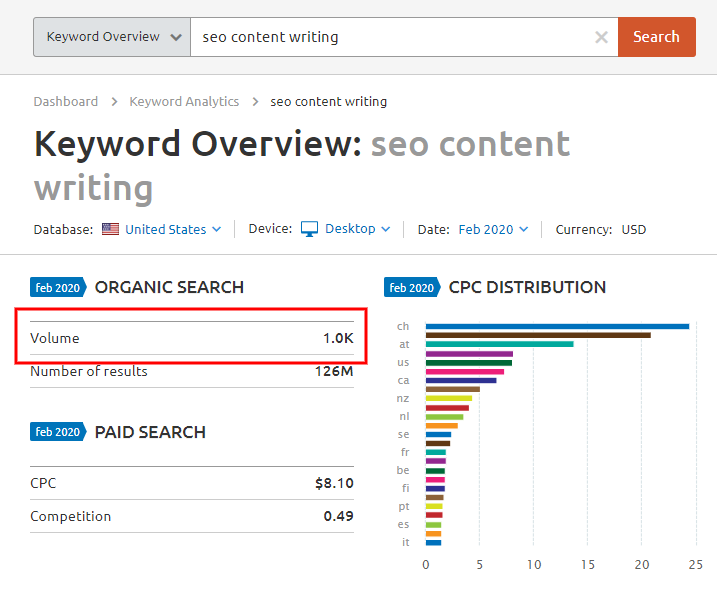 keyword traffic volume for seo content writing
