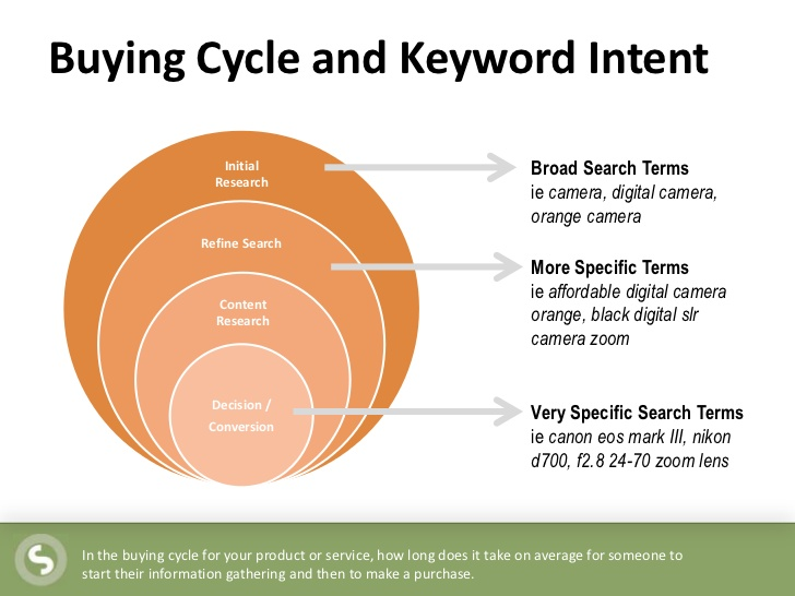 the buying cycle and keyword search intent