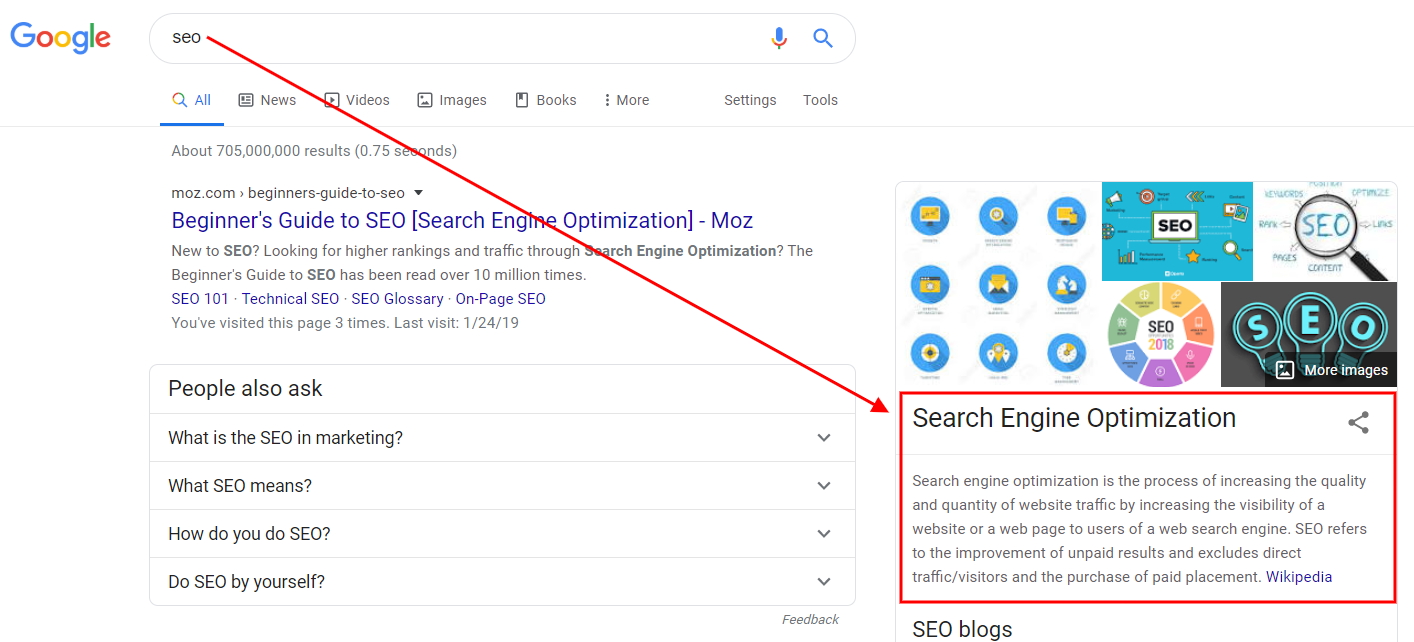 keyword appears in Google in a knowledge panel