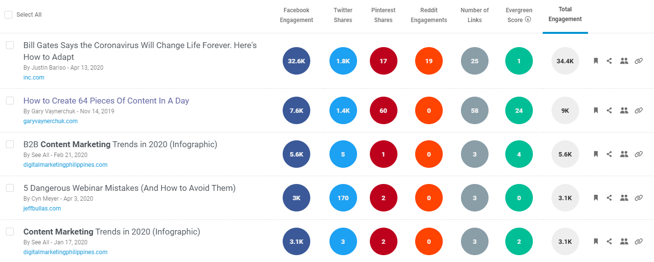 top shared content on BuzzSumo
