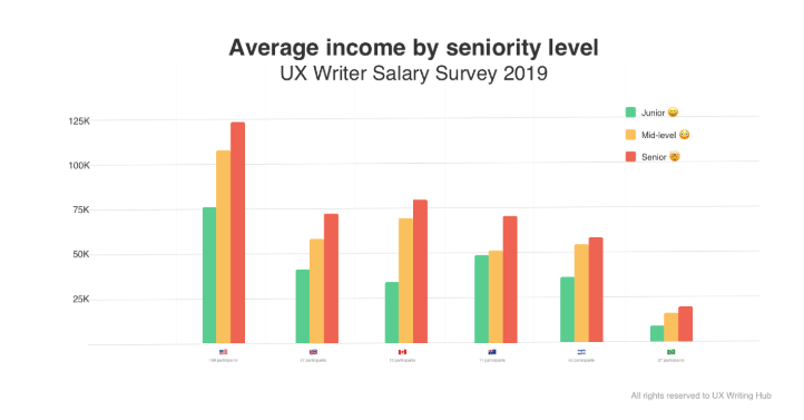 average income for ux writers