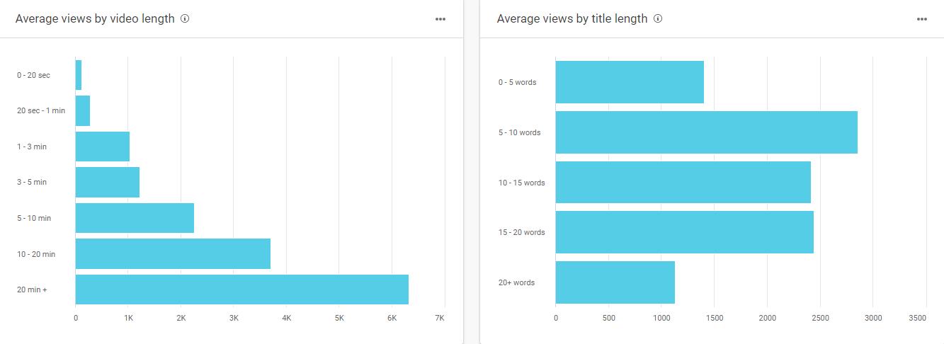 BuzzSumo top performing content analysis