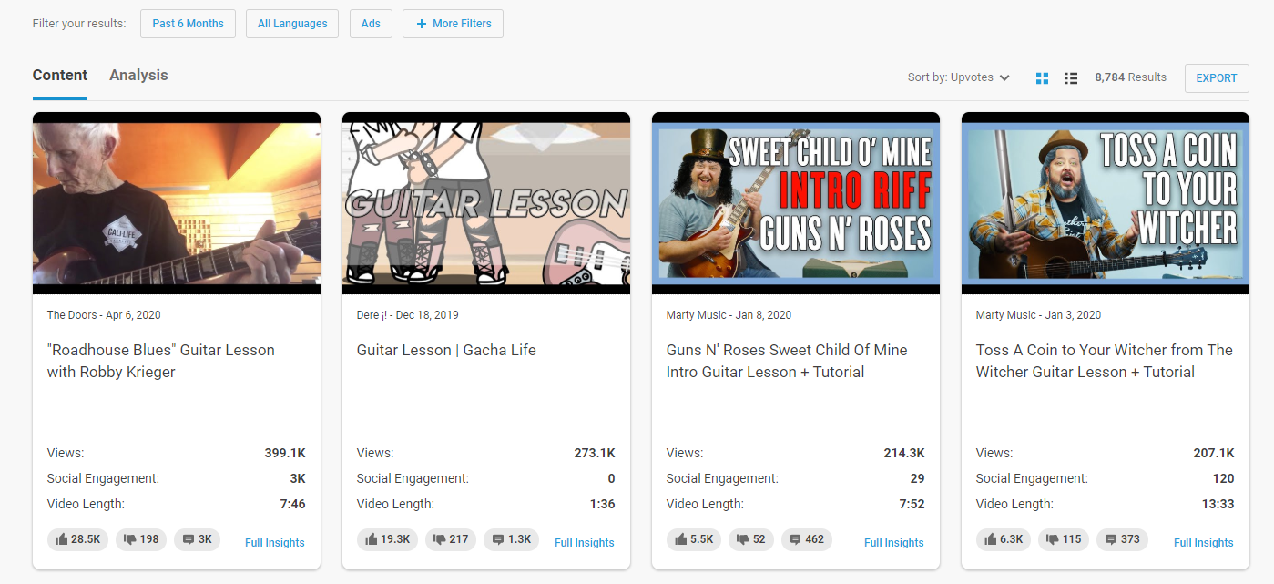 top performing videos on YouTube for guitar lessons