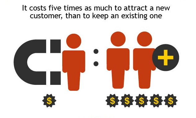 It costs 5x more to attract vs retain a customer