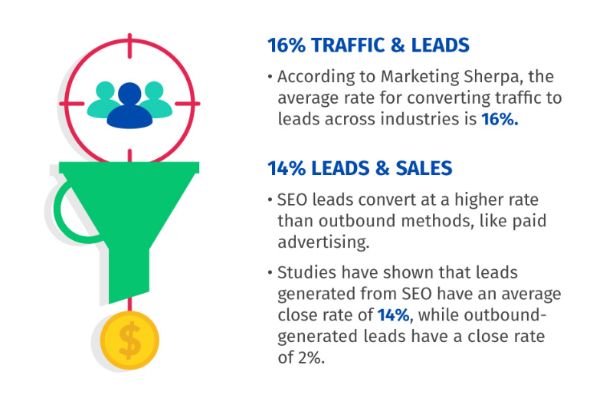 conversion rate - leads from SEO vs paid ads